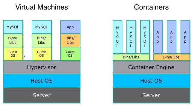 virtualmachines-containers